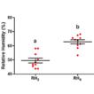 Analysis of abiotic factors associated ...
